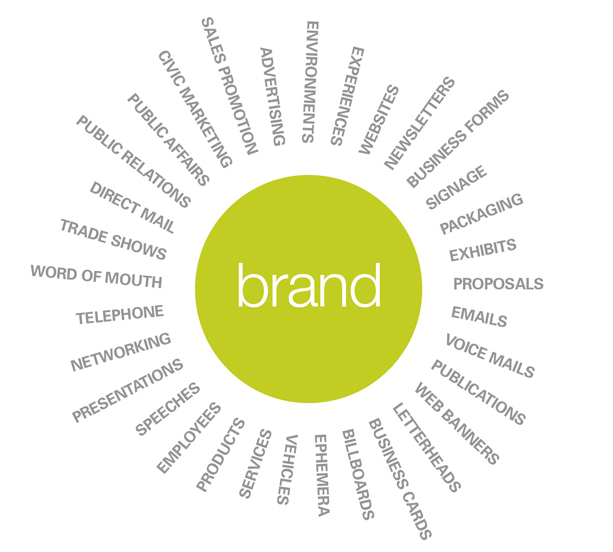 branding strategy Brandingbusiness is a b2b brand consulting and strategy agency offering rebranding, brand architecture, corporate identity and brand positioning services.